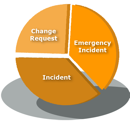 Incident-and-change-management